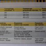 таблица наименований и температур плавления пластмасс.