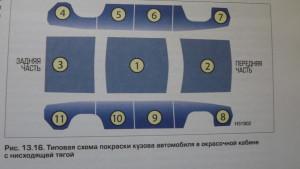 последовательность покраски панелей
