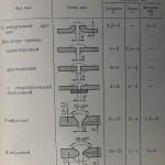 таблица кромок