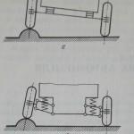подвески автомобиля зависимая и независимая