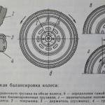 статическая балансировка колеса