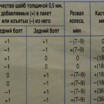 таблица регулировки развала и кастера