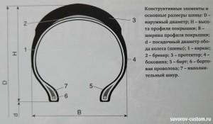 элементы и размеры шины
