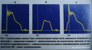 осцилограммы ионного тока свечей зажигания