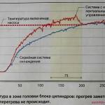 график температуры блока цилиндров