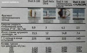 таблица износа