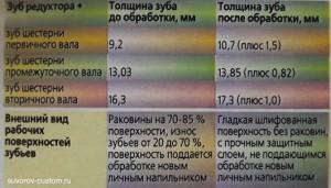 таблица восстановления размеров зубьев шестерен