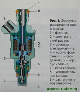 устройство форсунки впрыскового мотора