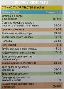 таблица цен на детали карбюраторов.