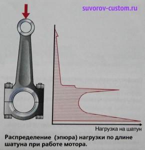 график нагрузки на шатун