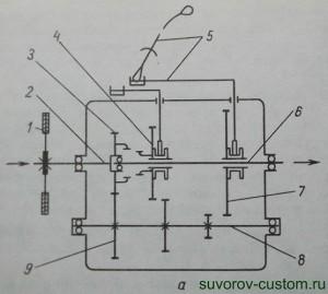 Схема простейшей коробки передач с передвижными шестернями.