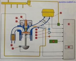 Устройство системы впрыска топлива