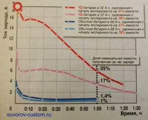 Графики разряда обычной и умной батарей.