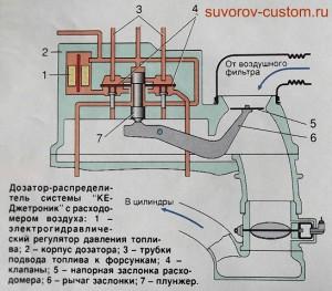 Дозатор распределитель системы впрыска топлива.