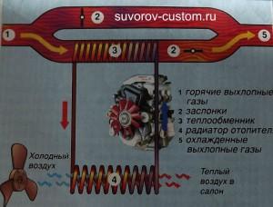 Газовый нагреватель охлаждающей жидкости