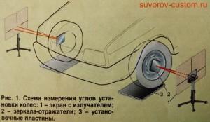 Общая схема измерения углов установки колёс.