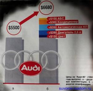 Разница в цене машины от наворотов.