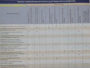 Таблица неисправностей системы охлаждения мотоцикла иномарки