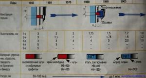 Таблица усовершенствования поршневых колец.
