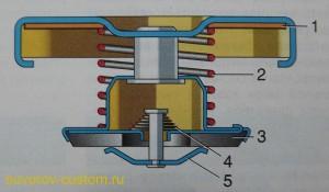 устройство пробки радиатора.