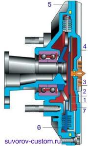Вязкомуфта в разрезе. 1 - пластина, на которую давит шток (клапан), 2 - запорная пластина в которой имеется отверстие для прохода жидкости, 3 - биметаллическая спираль, 4 - крышка, 5 - корпус подшипника, 6 - ведущий диск, 7 - резервуар для жидкости.