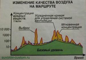 График изменения качества воздуха в путешествии.