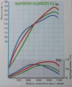 График, показывающий изменение мощности и крутящего момента мотора Yamaha YZF-R1.
