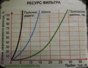 График сохранности фильтра.