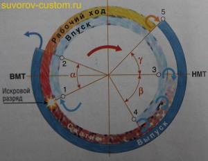 Диаграмма фаз газораспределения четырёхтактного двигателя.