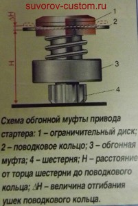 Обгонная муфта привода стартера
