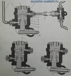 Регулятор давления. Рис. 7. а - поршень занимает среднее положение; б - поршень в крайнем нижнем положении; в - поршень в крайнем верхнем положении; 1 - трубопровод от главного тормозного цилиндра; 2 - корпус; 3 - пробка 4 - поршень; 5 - втулка; 6 - резиновый уплотнитель; 7 - плавающая тарелка; 8 - пружина; 9 - резиновое кольцо; 10 - короткое плечо рычага привода регулятора; 11 - трубопровод к тройнику привода задних тормозов.