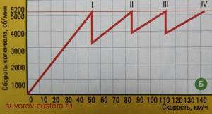 Стандартная коробка передач и десятка в редукторе.