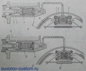 Схема действия тормозной системы с гидроприводом.