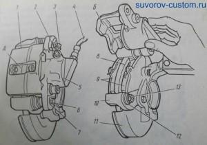 Тормозной механизм отечественных переднеприводных машин и большинства иномарок. Рис. 5. 1 - суппорт; 2 - клапан выпуска воздуха; 3 - защитный колпачок; 4 - гибкий шланг; 5 - тормозной цилиндр; 6 - болт; 7 - стопорная шайба;  8 - тормозной диск; 9 - тормозные колодки с накладками; 10 - направляющая колодка; 11 - кожух тормозного диска; 12 - защитный чехол направляющего пальца; 13 - направляющий палец; А - смотровое отверстие; Б - паз для тормозных колодок.