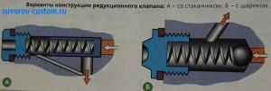 виды редукционного клапана системы смазки.