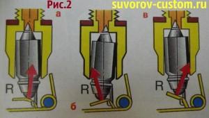 Виды перекоса иглы карбюратора и действие силы R под разными углами (показано красной стрелкой).