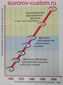 График подбора моторного масла в зависимости от двигателя