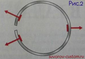Силы действующие на кольцо, при использовании трёх пластинок.