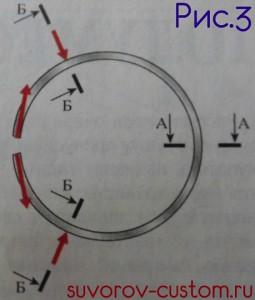 Силы, действующие на кольцо равномерно, при использовании специального приспособления.