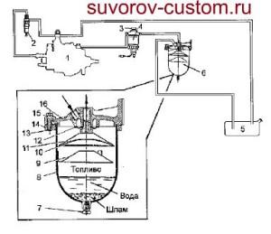 Установка отечественного фильтра в систему питания иномарки.