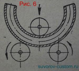 Схема работы трубогиба, работающего по принципу вальцеввания