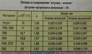Таблица зазоров между втулкой клапана и его стержнем.