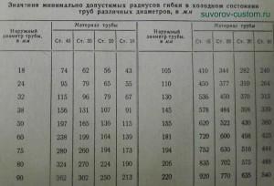 Таблица минимальных радиусов гибки труб.