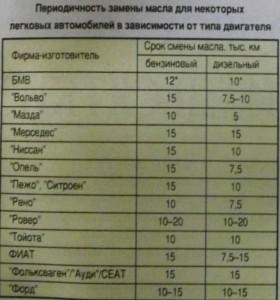 Таблица периодичности замены моторного масла для разных машин.