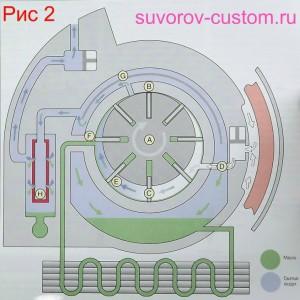 Принцип работы роторно-лопастного компрессора