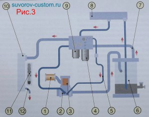 Схема работы винтового компрессора