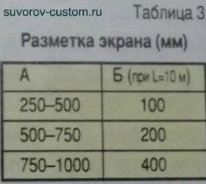 Таблица разметки экрана №3.