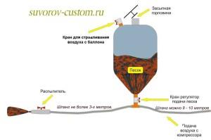 Схема пескоструйного аппарата.