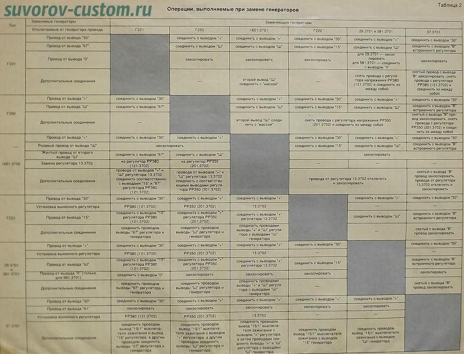 Таблица действий по замене генераторов.