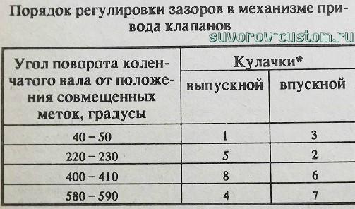 Таблица последовательности регулировки клапанов
